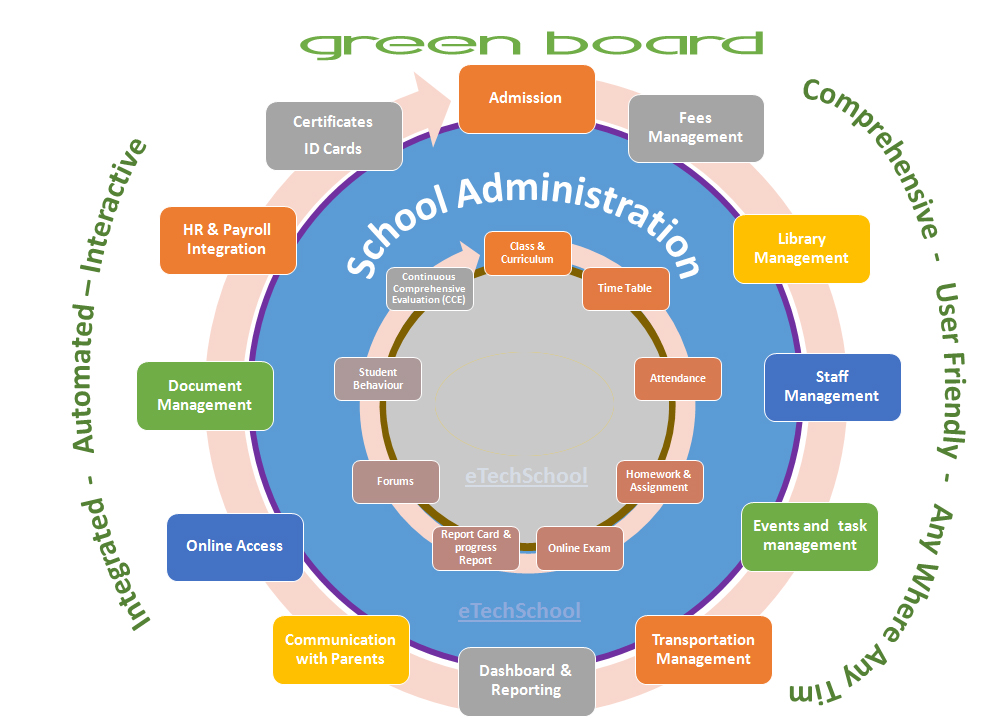 Greenboard school management software trivandrum